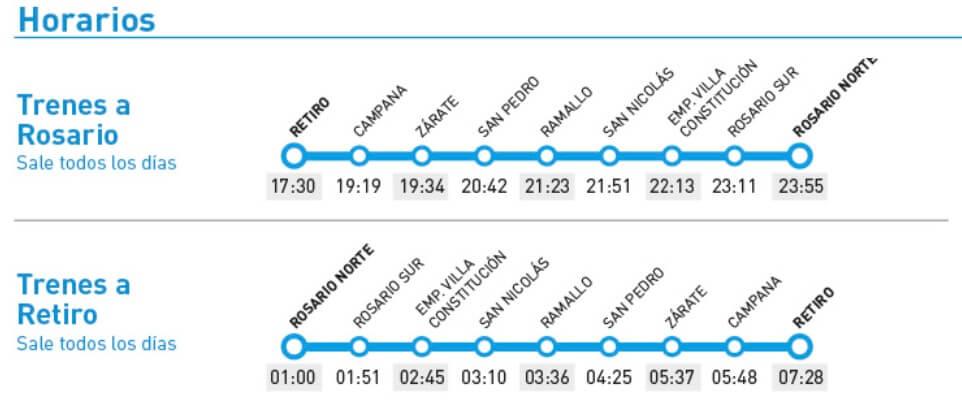Horario del tren Rosario-Buenos Aires