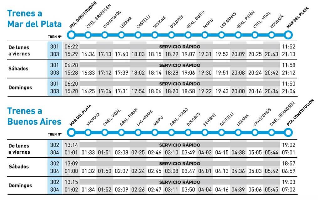 Horarios de tren a Mar del Plata - Vigencia Enero 2019 - Fuente Trenes Argentinos