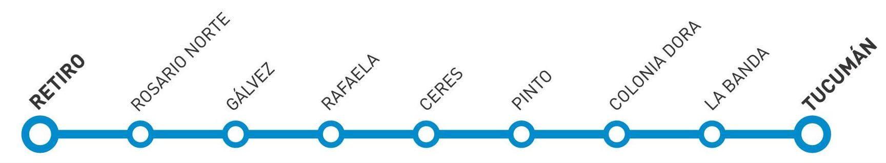 Mapa de Estaciones entre Buenos Aires y Tucumán
