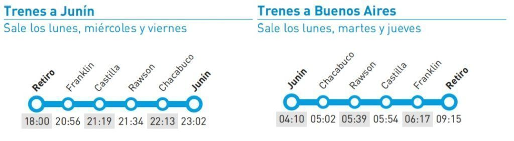 Horarios del Tren a Junin y estaciones intermedias