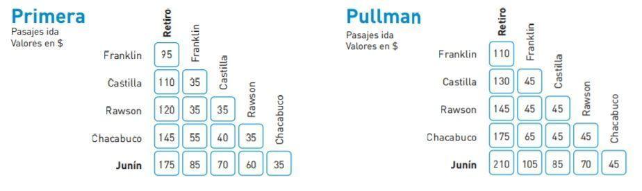 Precios del Tren Buenos Aires-Junin y localidades intermedias