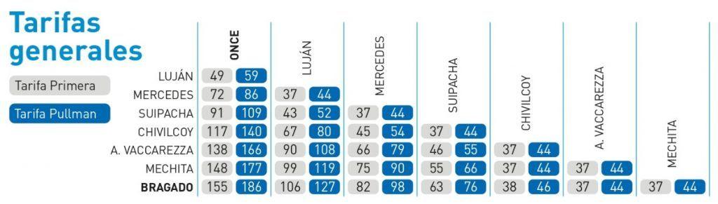¿Cuánto sale el tren a Bragado? Tabla de precios actualizada